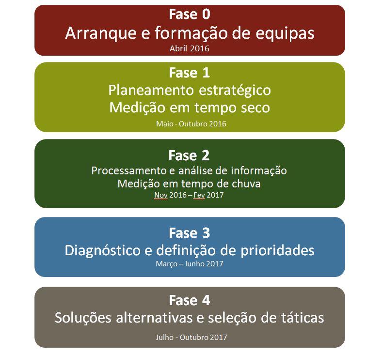 programa_FASES
